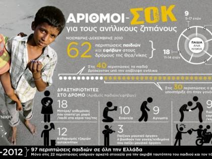 Αριθμοί-Σοκ για τους ανήλικους ζητιάνους