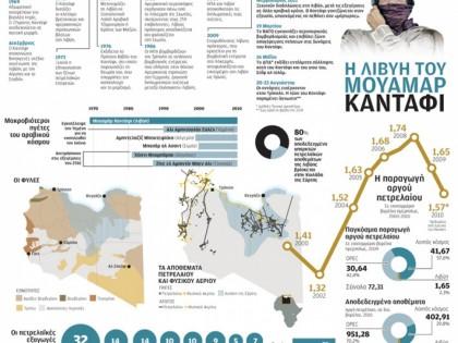 Η Λιβύη του Μουαμάρ Καντάφι