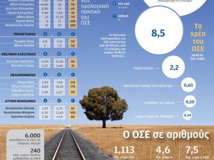 Ο ΟΣΕ σε αριθμούς