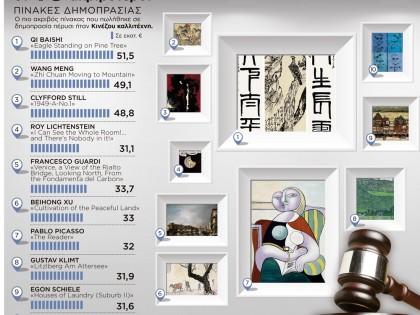 Οι 10 ακριβότεροι πίνακες δημοπρασίας