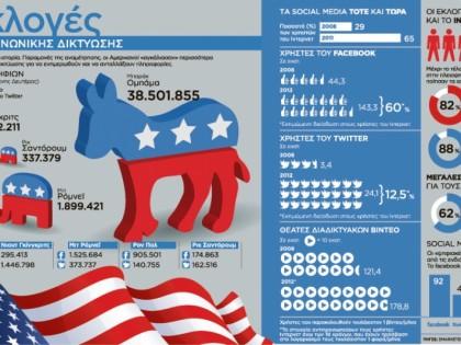 Οι εκλογές στα μέσα κοινωνικής δικτύωσης