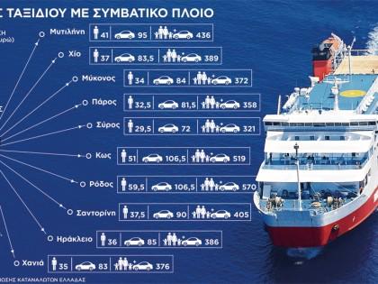 Κόστος ταξιδιού με συμβατικό πλοίο