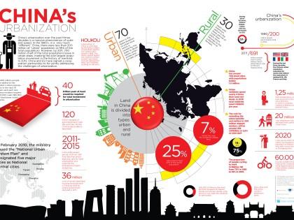 China's Urbanization