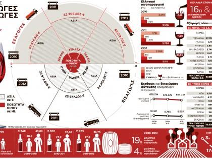 Εισαγωγές & εξαγωγές κρασιού