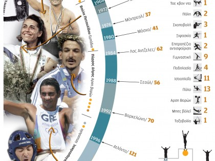 Greek participations in the Olympic Games