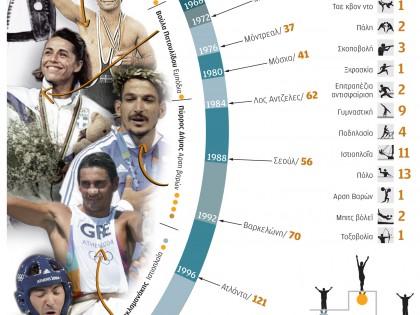 Ελληνικές συμμετοχές στους Ολυμπιακούς Αγώνες