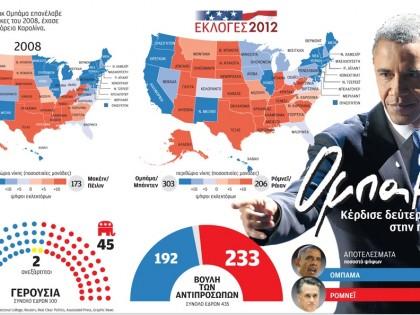 2η θητεία Ομπάμα