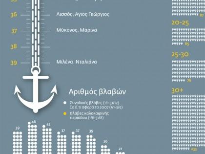 Τα «γερασμένα» πλοία της ακτοπλοΐας