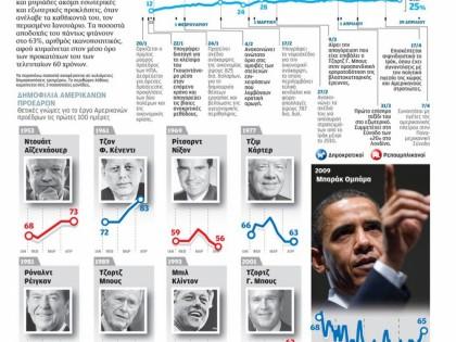 Οι 100 πρώτες ημέρες του Ομπάμα