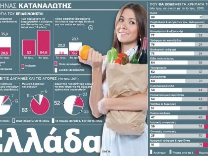 Ο Έλληνας καταναλωτής