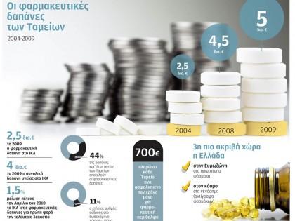 Οι φαρμακευτικές δαπάνες των Ταμείων
