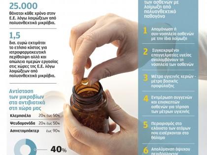 Κατάχρηση αντιβιοτικών στην Ελλάδα