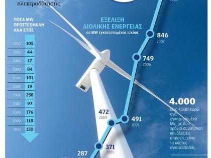 Η αιολική ενέργεια στην Ελλάδα