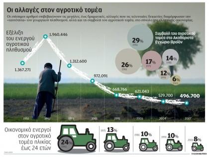 Οι αλλαγές στον αγροτικό τομέα
