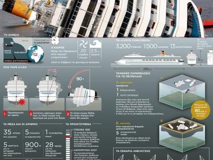 Costa Concordia – Το χρονικό του ναυαγίου