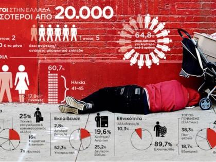 Οι άστεγοι στην Ελλάδα