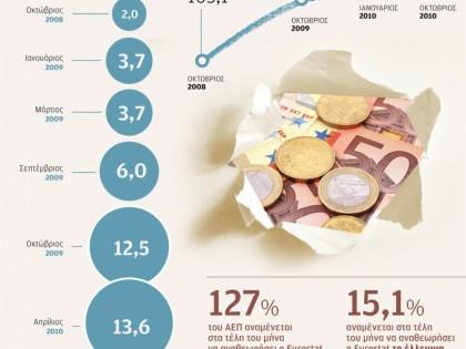 Αναθεωρήσεις ελλείματος και χρέους για το 2009