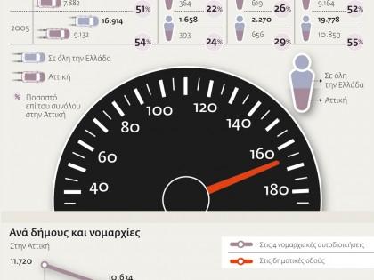 Τροχαία ατυχήματα σε όλη την Ελλάδα και την Αττική