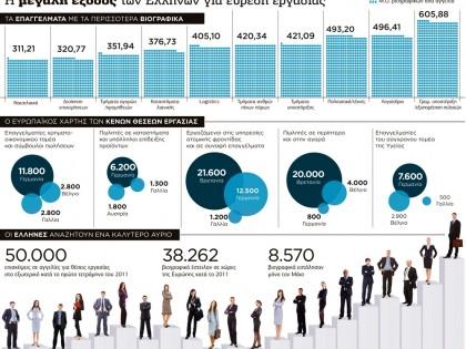 Η μεγάλη έξοδος των Ελλήνων για εύρεση εργασίας
