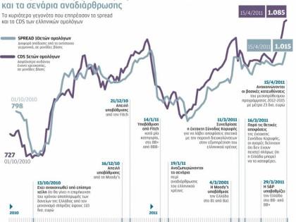Η αντίδραση της αγοράς στα μέτρα και σενάρια αναδιάρθρωσης