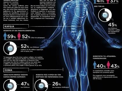 Οι  «κρυφές» συνέπειες της ύφεσης στην υγεία