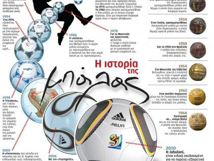 Η ιστορία της μπάλας