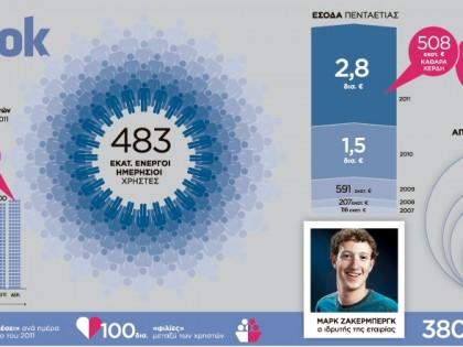 Οι αριθμοί του facebook