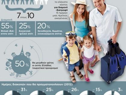 Οι διακοπές των Ελλήνων σε αριθμούς