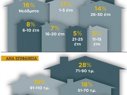 Κατοικίες που πουλήθηκαν στην Ελλάδα