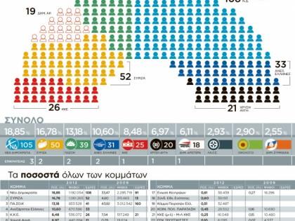 Η κατανομή των εδρών