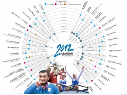 Αθλητική ανασκόπηση 2012
