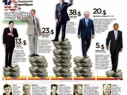Τα περιουσιακά στοιχεία 10 Αμερικανών προέδρων