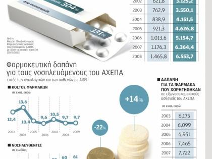Οι φαρμακευτικές δαπάνες της χώρας