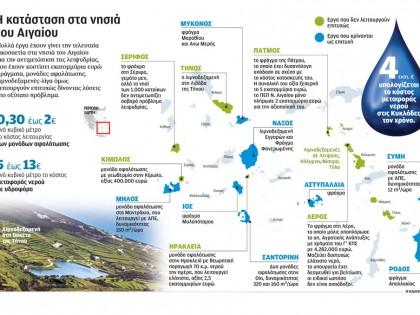 Η κατάσταση στα νησιά του Αιγαίου