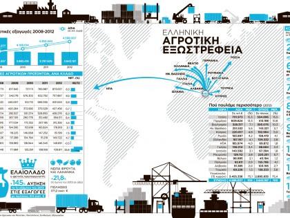 Ελληνικές εξαγωγές