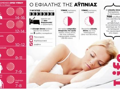 Ο εφιάλτης της αϋπνίας