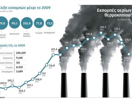 Εκπομπές αερίων θερμοκηπίου