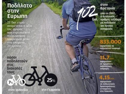 Ποδήλατο στην Ευρώπη