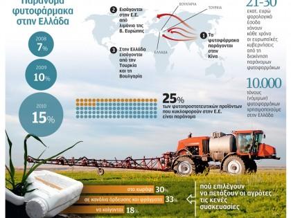 Παράνομα φυτοφάρμακα στην Ελλάδα