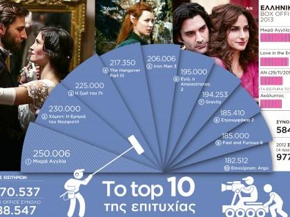 Το top 10 της επιτυχίας