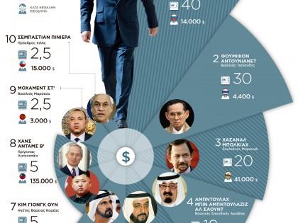 10 πλουσιότεροι άρχοντες