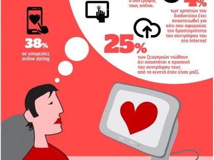 Αγάπη στον ψηφιακό κόσμο