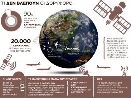 Τι δεν βλέπουν οι δορυφόροι