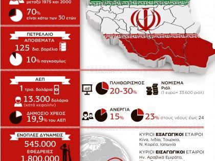 Το σημερινό Ιράν σε αριθμούς