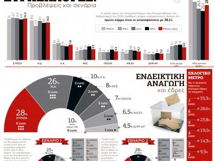 Ευρωεκλογές 2014: Προβλέψεις και σενάρια