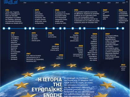 The history of the European Union