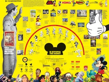 Η ιστορία της Disney