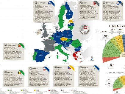 Euroelections in the EU
