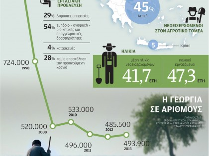 Agriculture in numbers