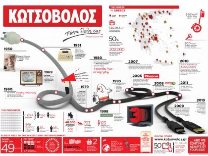 """""""Kotsovolos"""" company timeline"""